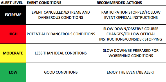 AES Chart - Running Conditions