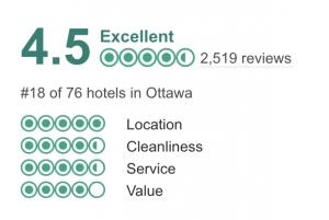 Westin Ottawa Trip Advisor